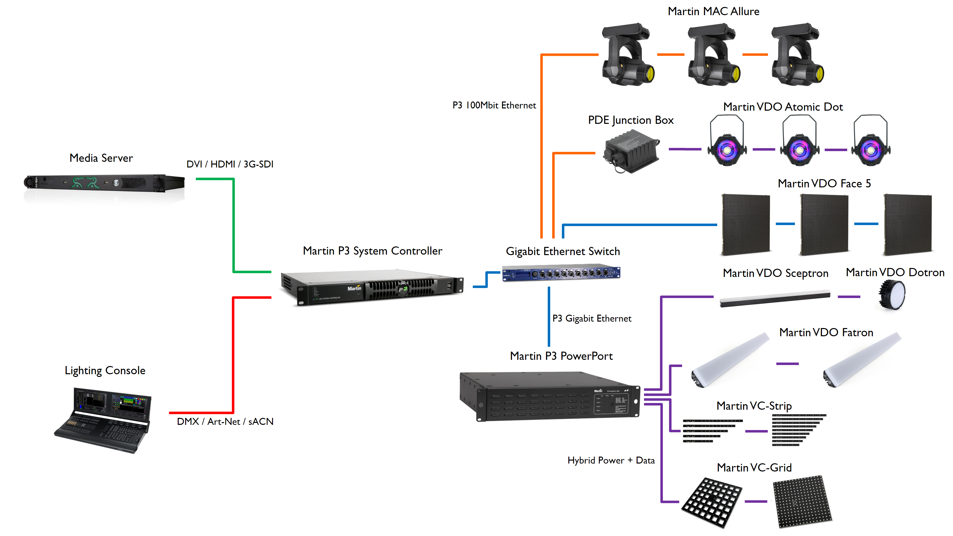 Mac Allure Martin Lighting The Dmx Power Over Cat5 System Is Not To Be Confused With Their Compact Design These Fixtures Are Extremely Easy Handle And Reduce Problem Of Truss Loading Constraints Fixture Typically Fits Into